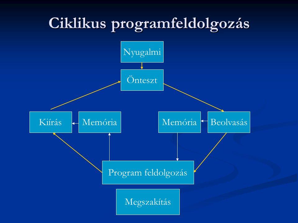 Ciklikus programfeldolgozás Nyugalmi Önteszt BeolvasásMemóriaKiírásMemória Program feldolgozás Megszakítás