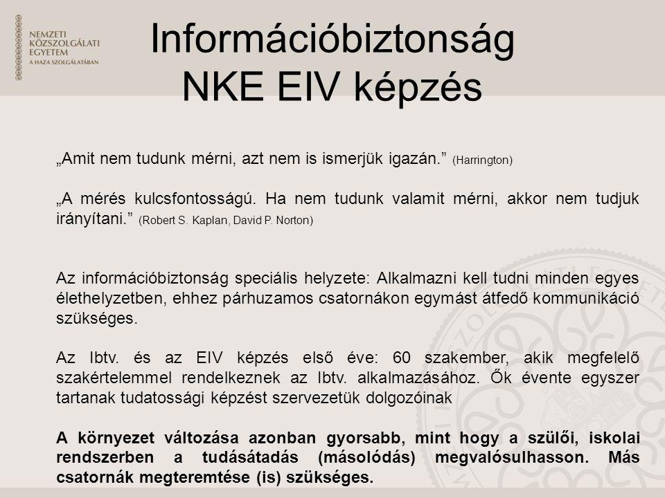 """Információbiztonság NKE EIV képzés """"Amit nem tudunk mérni, azt nem is ismerjük igazán. (Harrington) """"A mérés kulcsfontosságú."""