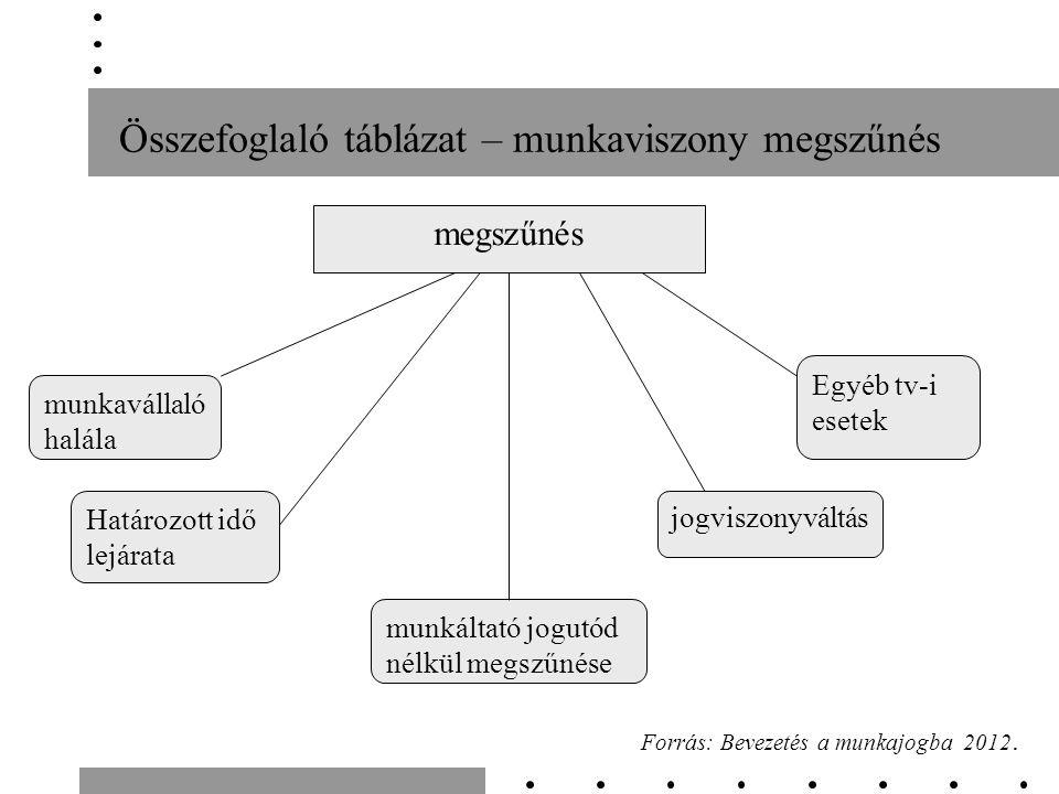 Összefoglaló táblázat – munkaviszony megszűnés Forrás: Bevezetés a munkajogba 2012.