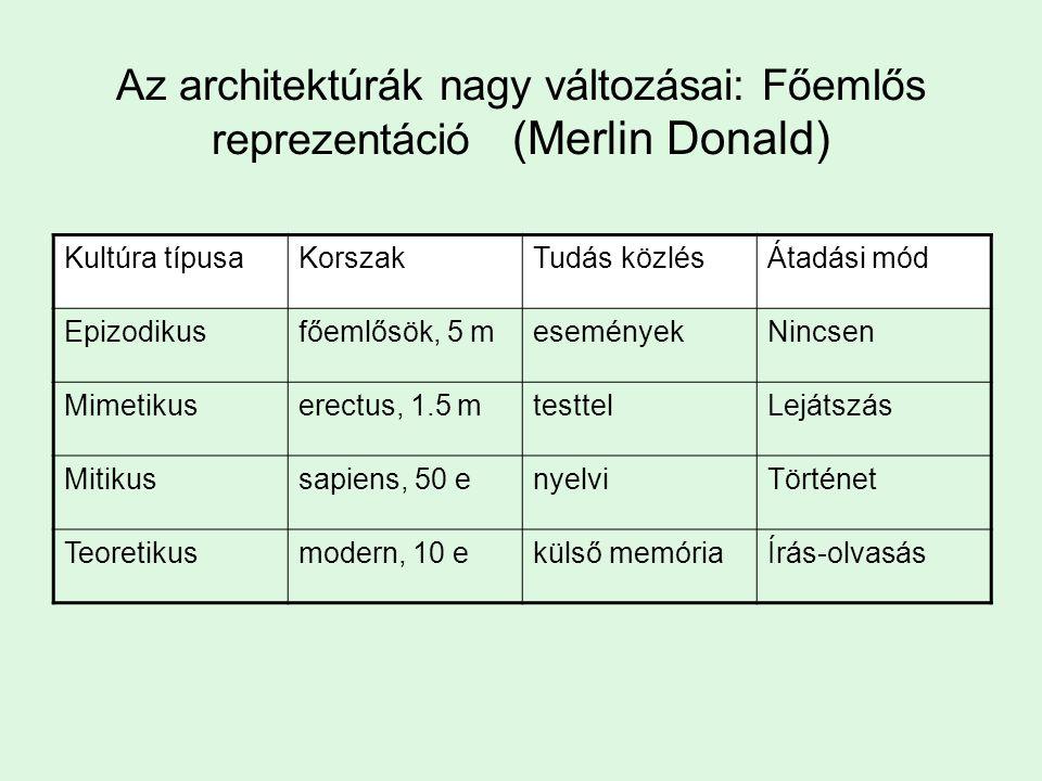 Az architektúrák nagy változásai: Főemlős reprezentáció (Merlin Donald) Kultúra típusaKorszakTudás közlésÁtadási mód Epizodikusfőemlősök, 5 meseményekNincsen Mimetikuserectus, 1.5 mtesttelLejátszás Mitikussapiens, 50 enyelviTörténet Teoretikusmodern, 10 ekülső memóriaÍrás-olvasás