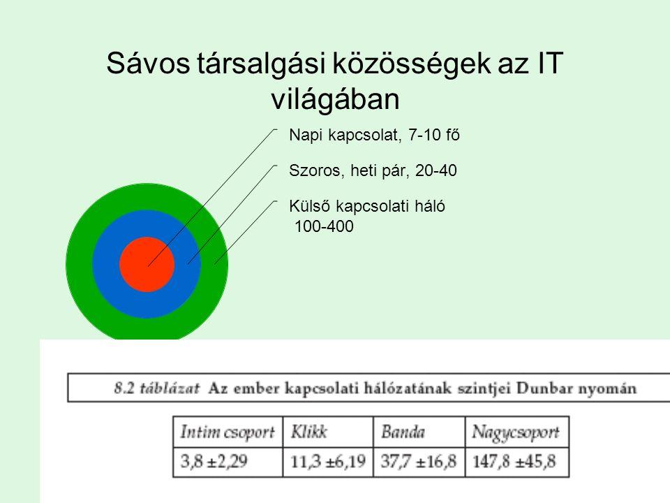 Sávos társalgási közösségek az IT világában Napi kapcsolat, 7- 10 fő Szoros, heti pár, 20-40 Külső kapcsolati háló 100-400
