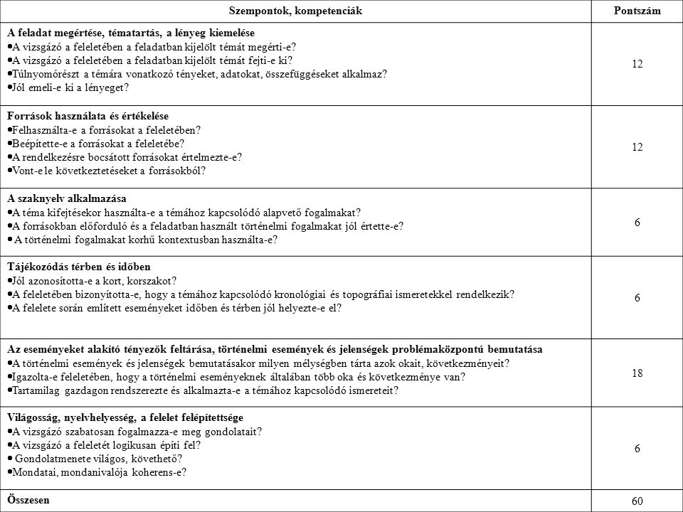 Szempontok, kompetenciákPontszám A feladat megértése, tématartás, a lényeg kiemelése  A vizsgázó a feleletében a feladatban kijelölt témát megérti-e.