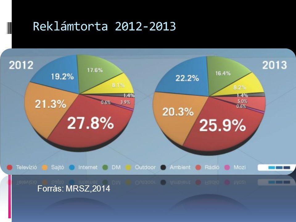 Reklámtorta 2012-2013 Forrás: MRSZ,2014