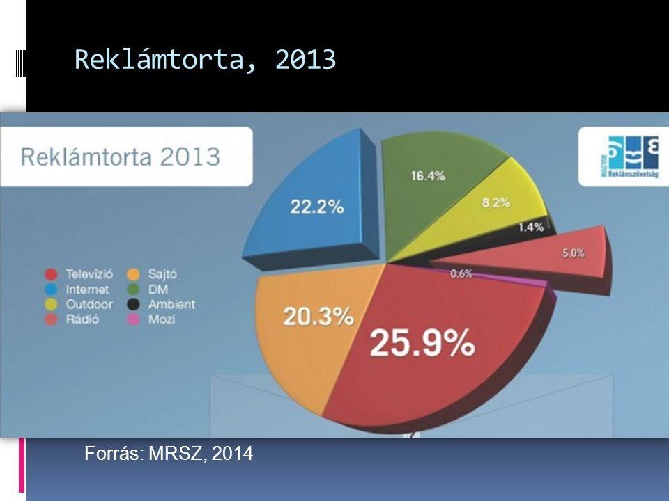 Reklámtorta, 2013 Forrás: MRSZ, 2014