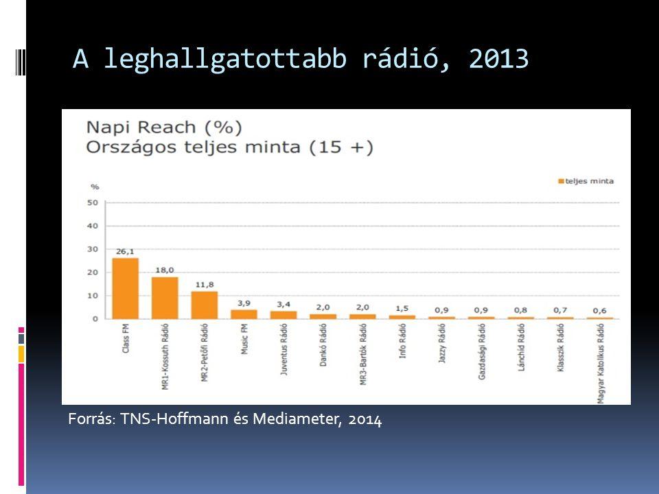 A leghallgatottabb rádió, 2013 Forrás: TNS-Hoffmann és Mediameter, 2014
