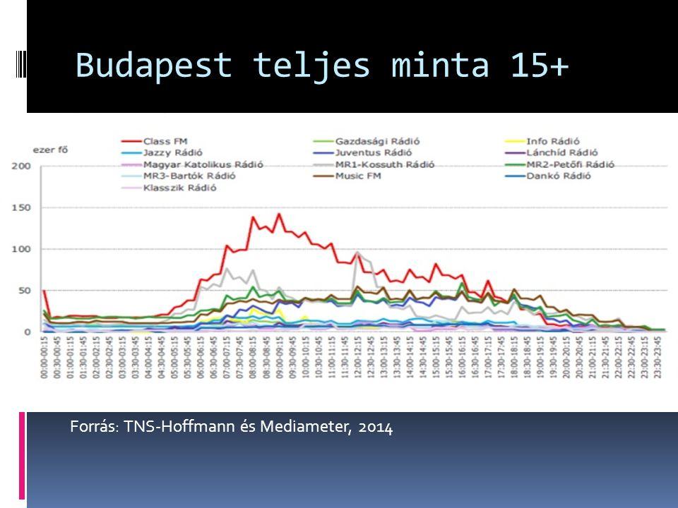 Budapest teljes minta 15+ Forrás: TNS-Hoffmann és Mediameter, 2014