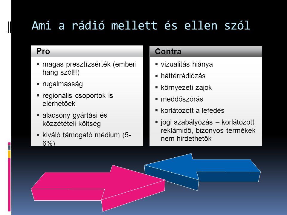 Ami a rádió mellett és ellen szól Pro  magas presztízsérték (emberi hang szól!!)  rugalmasság  regionális csoportok is elérhetőek  alacsony gyártási és közzétételi költség  kiváló támogató médium (5- 6%) Contra  vizualitás hiánya  háttérrádiózás  környezeti zajok  meddőszórás  korlátozott a lefedés  jogi szabályozás – korlátozott reklámidő, bizonyos termékek nem hirdethetők