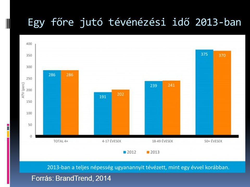 Egy főre jutó tévénézési idő 2013-ban Forrás: BrandTrend, 2014