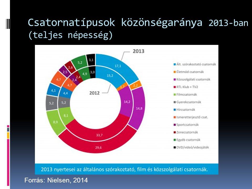 Csatornatípusok közönségaránya 2013-ban (teljes népesség) Forrás: Nielsen, 2014