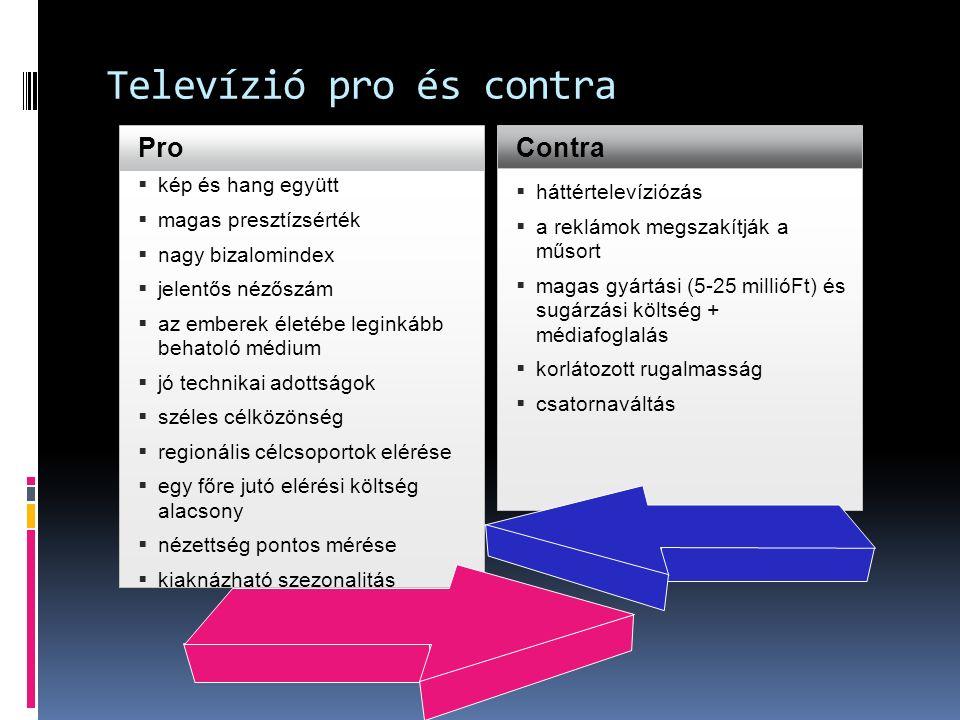 Televízió pro és contra  kép és hang együtt  magas presztízsérték  nagy bizalomindex  jelentős nézőszám  az emberek életébe leginkább behatoló médium  jó technikai adottságok  széles célközönség  regionális célcsoportok elérése  egy főre jutó elérési költség alacsony  nézettség pontos mérése  kiaknázható szezonalitás Pro Contra  háttértelevíziózás  a reklámok megszakítják a műsort  magas gyártási (5-25 millióFt) és sugárzási költség + médiafoglalás  korlátozott rugalmasság  csatornaváltás
