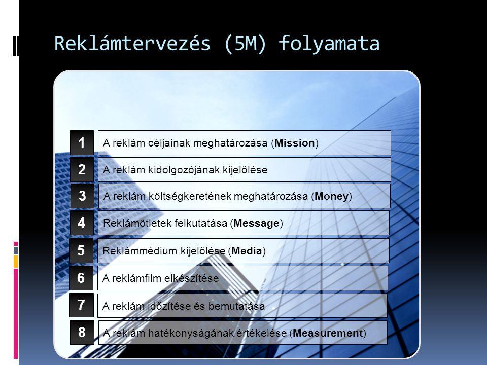 Reklámtervezés (5M) folyamata A reklám céljainak meghatározása (Mission) A reklám kidolgozójának kijelölése A reklám költségkeretének meghatározása (Money) Reklámötletek felkutatása (Message) Reklámmédium kijelölése (Media) 5 1 2 3 4 A reklámfilm elkészítése A reklám időzítése és bemutatása A reklám hatékonyságának értékelése (Measurement) 6 7 8
