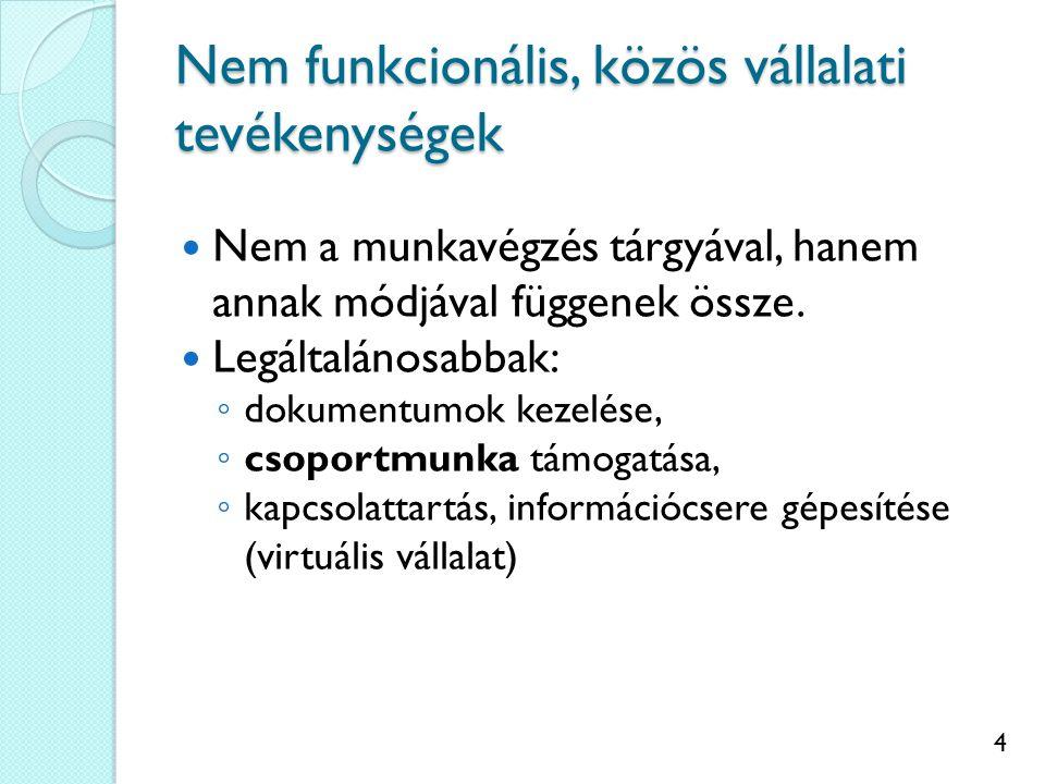15 Felhasználási módjai Fő funkciói: információkezelés (tárolás, rendszerezés, keresés), információ-megosztás (csoportmunka), információ továbbítás.