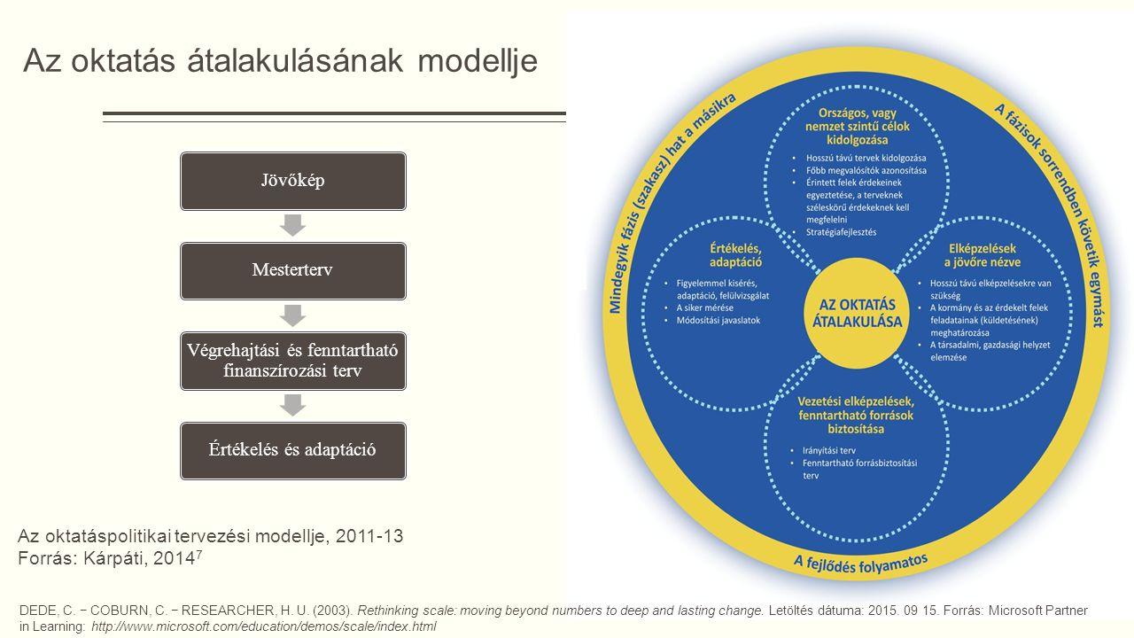 Az oktatás átalakulásának modellje DEDE, C. − COBURN, C.
