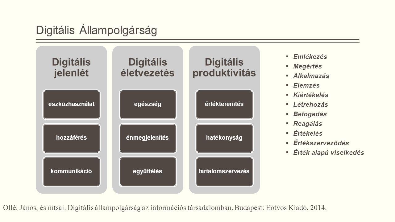 Digitális Állampolgárság  Emlékezés  Megértés  Alkalmazás  Elemzés  Kiértékelés  Létrehozás  Befogadás  Reagálás  Értékelés  Értékszerveződés  Érték alapú viselkedés Digitális jelenlét eszközhasználathozzáféréskommunikáció Digitális életvezetés egészségénmegjelenítésegyüttélés Digitális produktivitás értékteremtéshatékonyságtartalomszervezés Ollé, János, és mtsai.