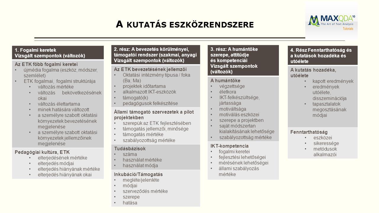 A KUTATÁS ESZKÖZRENDSZERE 1. Fogalmi keretek Vizsgált szempontok (változók) Az ETK főbb fogalmi keretei újmédia fogalma (eszköz, módszer, szemlélet) E