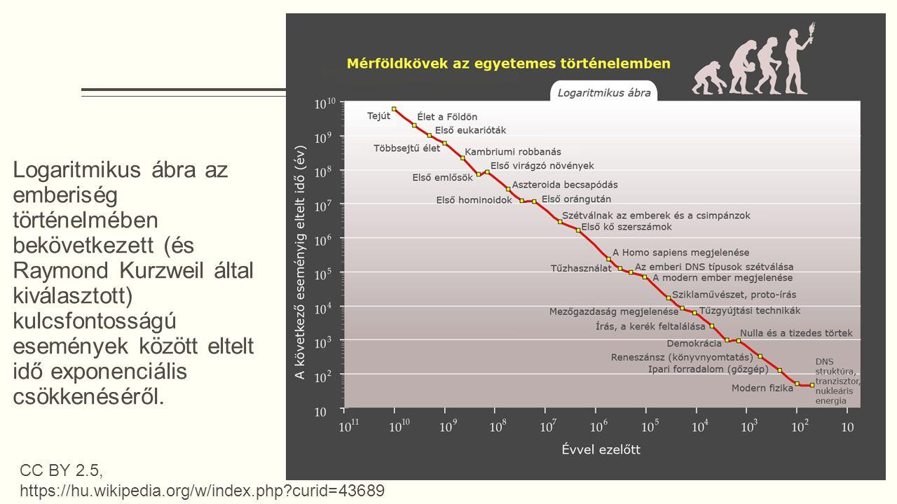 CC BY 2.5, https://hu.wikipedia.org/w/index.php?curid=43689 Logaritmikus ábra az emberiség történelmében bekövetkezett (és Raymond Kurzweil által kiválasztott) kulcsfontosságú események között eltelt idő exponenciális csökkenéséről.