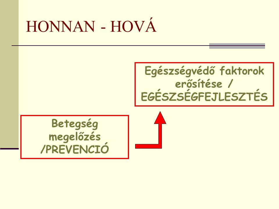 HONNAN - HOVÁ Betegség megelőzés /PREVENCIÓ Egészségvédő faktorok erősítése / EGÉSZSÉGFEJLESZTÉS