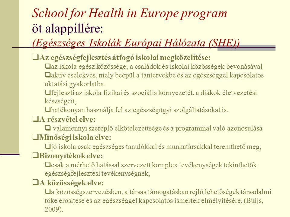 School for Health in Europe program öt alappillére: (Egészséges Iskolák Európai Hálózata (SHE))  Az egészségfejlesztés átfogó iskolai megközelítése:  az iskola egész közössége, a családok és iskolai közösségek bevonásával  aktív cselekvés, mely beépül a tantervekbe és az egészséggel kapcsolatos oktatási gyakorlatba.