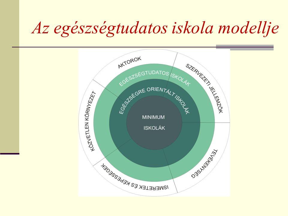 Az egészségtudatos iskola modellje