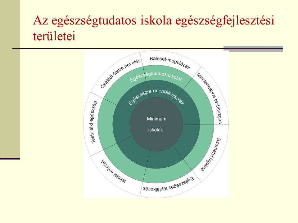 Az egészségtudatos iskola egészségfejlesztési területei