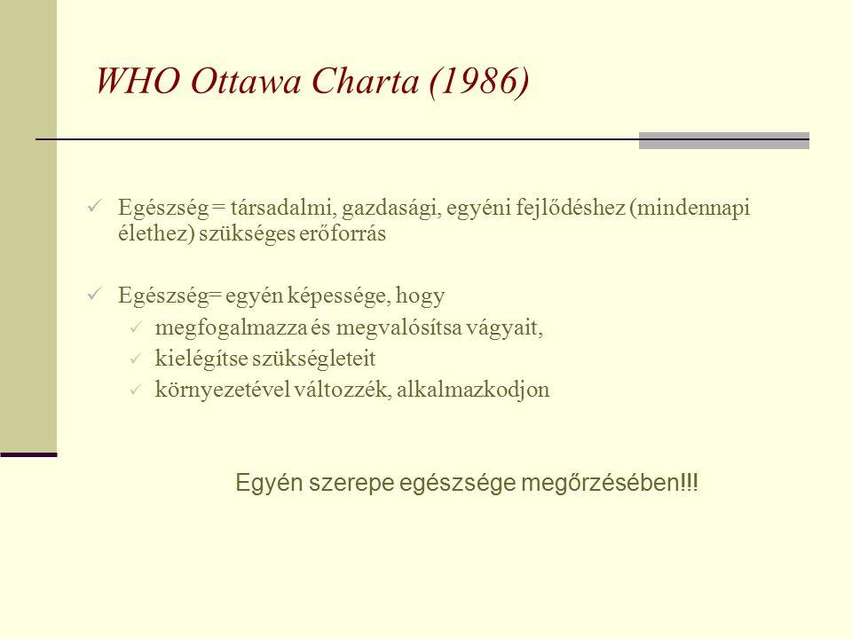WHO Ottawa Charta (1986) Egészség = társadalmi, gazdasági, egyéni fejlődéshez (mindennapi élethez) szükséges erőforrás Egészség= egyén képessége, hogy megfogalmazza és megvalósítsa vágyait, kielégítse szükségleteit környezetével változzék, alkalmazkodjon Egyén szerepe egészsége megőrzésében!!!