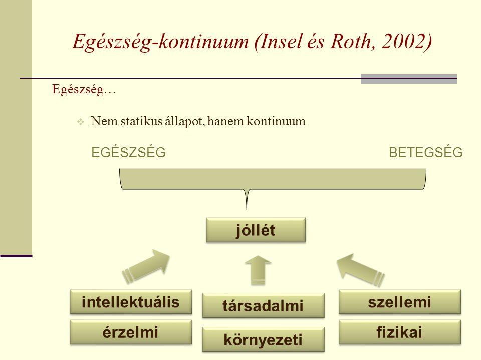 Egészség-kontinuum (Insel és Roth, 2002) Egészség…  Nem statikus állapot, hanem kontinuum EGÉSZSÉGBETEGSÉG intellektuális fizikai szellemi környezeti társadalmi érzelmi jóllét