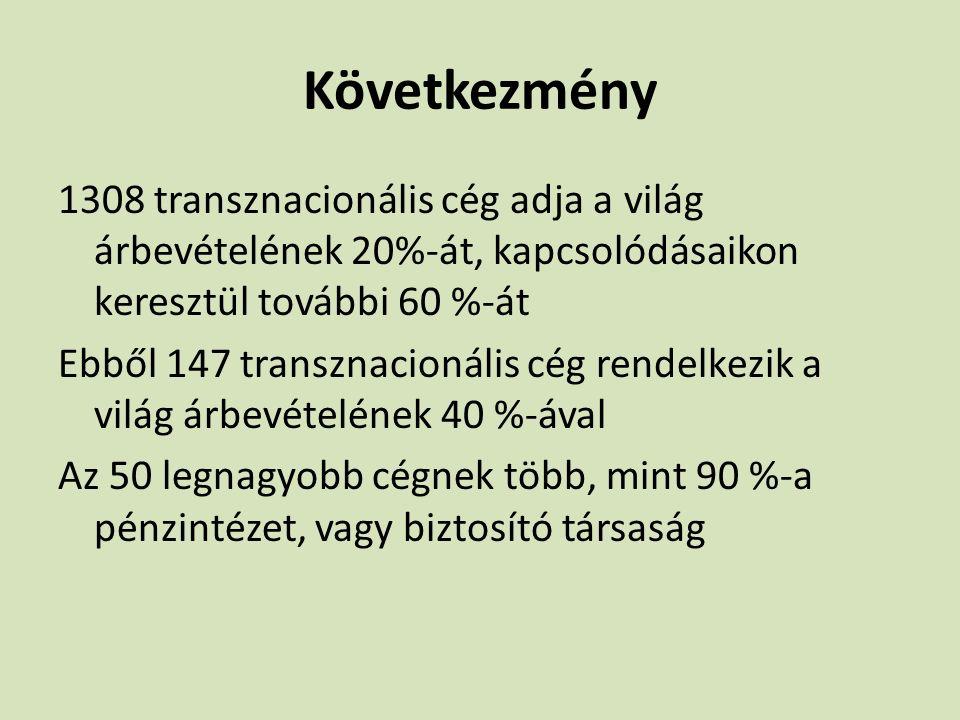 Következmény 1308 transznacionális cég adja a világ árbevételének 20%-át, kapcsolódásaikon keresztül további 60 %-át Ebből 147 transznacionális cég re