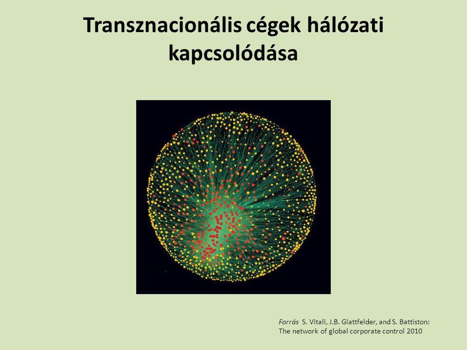 Transznacionális cégek hálózati kapcsolódása Forrás S. Vitali, J.B. Glattfelder, and S. Battiston: The network of global corporate control 2010