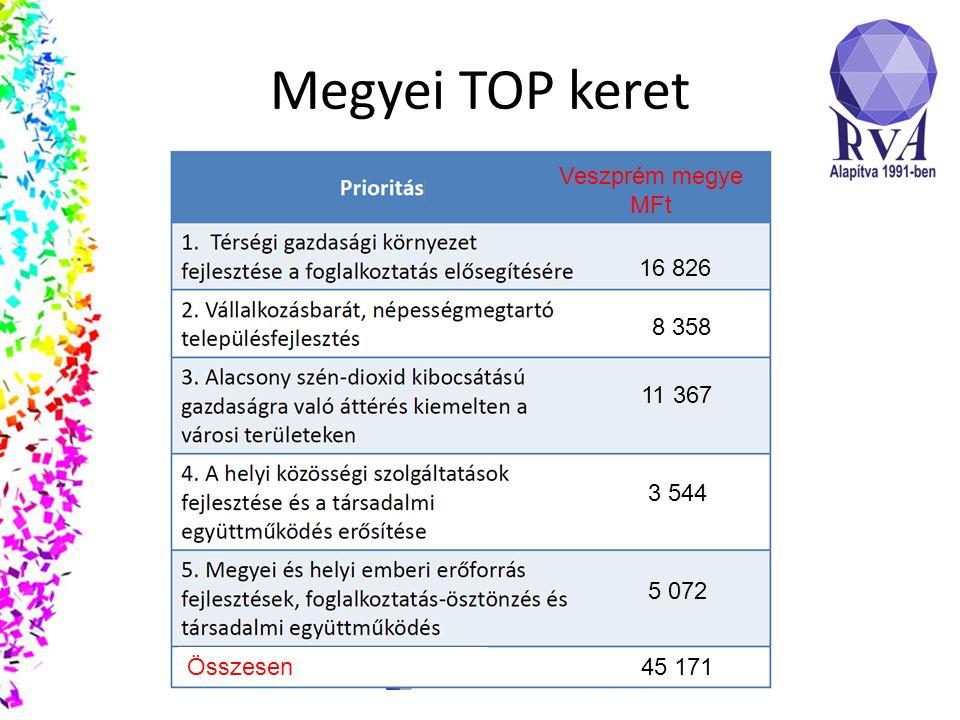 Megyei TOP keret Veszprém megye MFt 16 826 8 358 11 367 3 544 5 072 45 171Összesen
