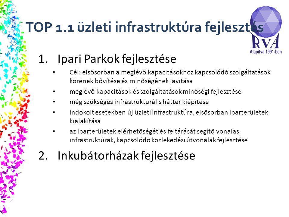TOP 1.1 üzleti infrastruktúra fejlesztés 1.Ipari Parkok fejlesztése Cél: elsősorban a meglévő kapacitásokhoz kapcsolódó szolgáltatások körének bővítése és minőségének javítása meglévő kapacitások és szolgáltatások minőségi fejlesztése még szükséges infrastrukturális háttér kiépítése indokolt esetekben új üzleti infrastruktúra, elsősorban iparterületek kialakítása az iparterületek elérhetőségét és feltárását segítő vonalas infrastruktúrák, kapcsolódó közlekedési útvonalak fejlesztése 2.Inkubátorházak fejlesztése