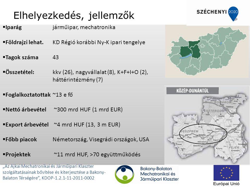 """Elhelyezkedés, jellemzők  Iparágjárműipar, mechatronika  Földrajzi lehat.KD Régió korábbi Ny-K ipari tengelye  Tagok száma 43  Összetétel:kkv (26), nagyvállalat (8), K+F+I+O (2), háttérintézmény (7)  Foglalkoztatottak ~13 e fő  Nettó árbevétel ~300 mrd HUF (1 mrd EUR)  Export árbevétel ~4 mrd HUF (13, 3 m EUR)  Főbb piacokNémetország, Visegrádi országok, USA  Projektek ~11 mrd HUF, >70 együttműködés  Iparágjárműipar, mechatronika  Földrajzi lehat.KD Régió korábbi Ny-K ipari tengelye  Tagok száma 43  Összetétel:kkv (26), nagyvállalat (8), K+F+I+O (2), háttérintézmény (7)  Foglalkoztatottak ~13 e fő  Nettó árbevétel ~300 mrd HUF (1 mrd EUR)  Export árbevétel ~4 mrd HUF (13, 3 m EUR)  Főbb piacokNémetország, Visegrádi országok, USA  Projektek ~11 mrd HUF, >70 együttműködés """"Az Ajkai Mechatronikai és Járműipari Klaszter szolgáltatásainak bővítése és kiterjesztése a Bakony- Balaton Térségére , KDOP-1.2.1-11-2011-0002"""