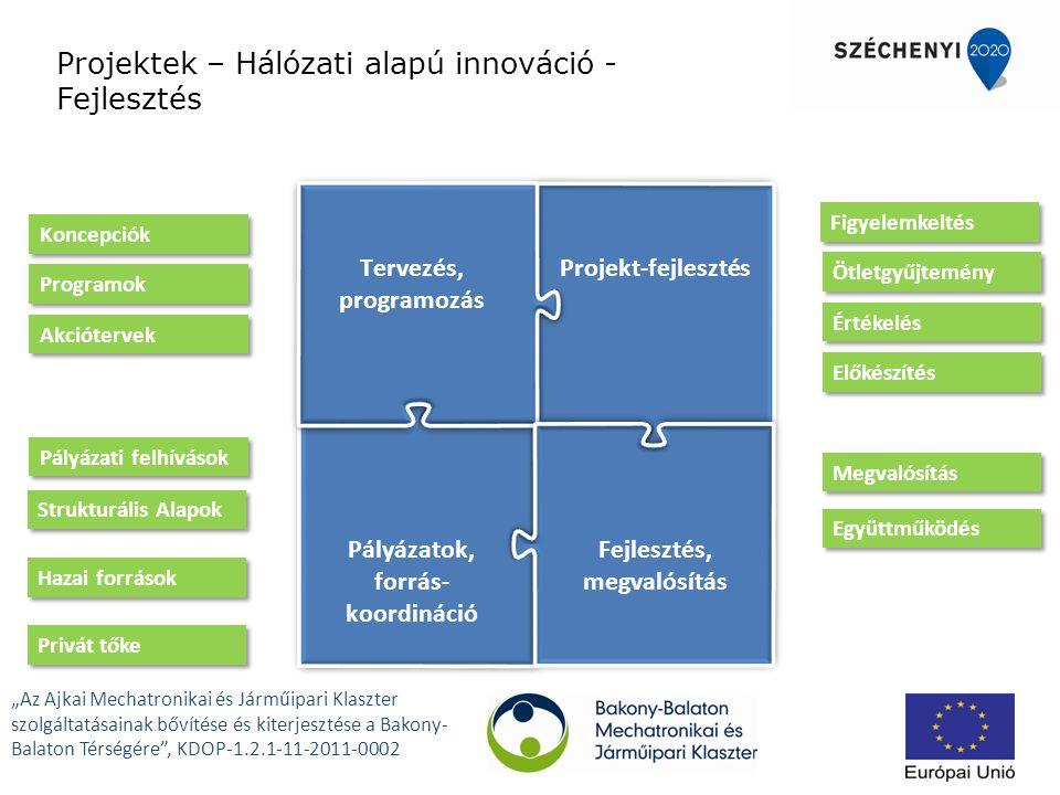"""Projektek – Hálózati alapú innováció - Fejlesztés Projekt-fejlesztés Pályázatok, forrás- koordináció Tervezés, programozás Fejlesztés, megvalósítás Privát tőke Strukturális Alapok Hazai források Akciótervek Koncepciók Programok Pályázati felhívások Figyelemkeltés Ötletgyűjtemény Értékelés Előkészítés Megvalósítás Együttműködés """"Az Ajkai Mechatronikai és Járműipari Klaszter szolgáltatásainak bővítése és kiterjesztése a Bakony- Balaton Térségére , KDOP-1.2.1-11-2011-0002"""