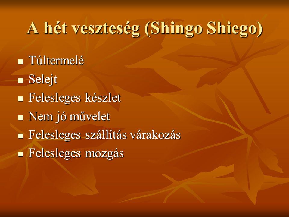 A hét veszteség (Shingo Shiego) Túltermelé Túltermelé Selejt Selejt Felesleges készlet Felesleges készlet Nem jó művelet Nem jó művelet Felesleges szá