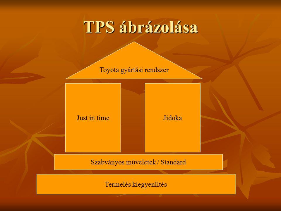 TPS ábrázolása Toyota gyártási rendszer Just in timeJidoka Szabványos műveletek / Standard Termelés kiegyenlítés