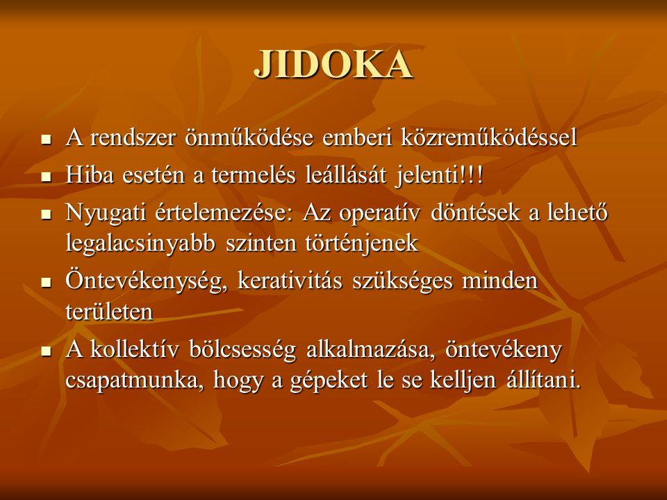 JIDOKA A rendszer önműködése emberi közreműködéssel A rendszer önműködése emberi közreműködéssel Hiba esetén a termelés leállását jelenti!!! Hiba eset