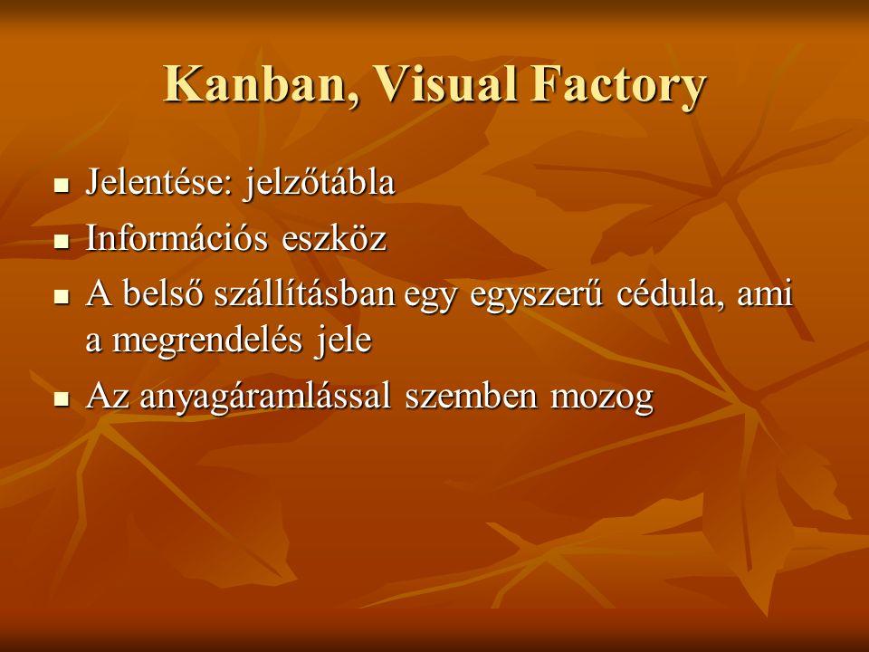 Kanban, Visual Factory Jelentése: jelzőtábla Jelentése: jelzőtábla Információs eszköz Információs eszköz A belső szállításban egy egyszerű cédula, ami