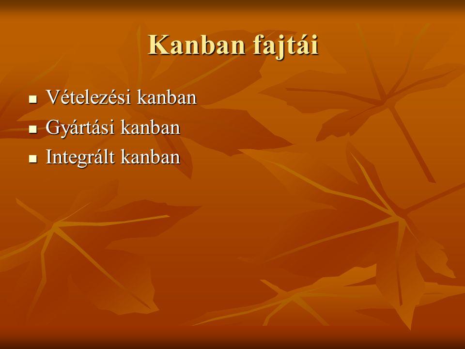 Kanban fajtái Vételezési kanban Vételezési kanban Gyártási kanban Gyártási kanban Integrált kanban Integrált kanban
