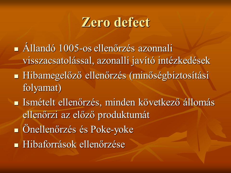 Zero defect Állandó 1005-os ellenőrzés azonnali visszacsatolással, azonalli javító intézkedések Állandó 1005-os ellenőrzés azonnali visszacsatolással,