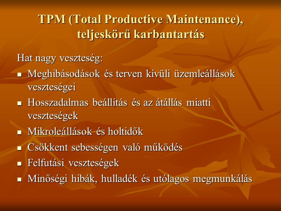 TPM (Total Productive Maintenance), teljeskörű karbantartás Hat nagy veszteség: Meghibásodások és terven kívüli üzemleállások veszteségei Meghibásodás