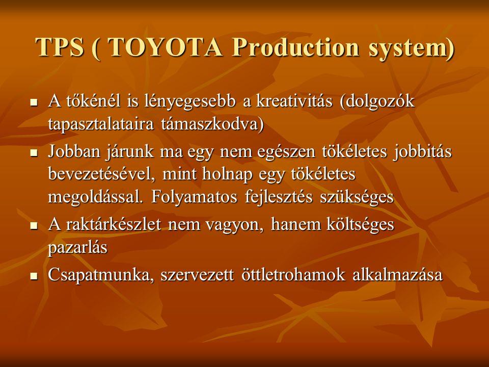 TPS ( TOYOTA Production system) A tőkénél is lényegesebb a kreativitás (dolgozók tapasztalataira támaszkodva) A tőkénél is lényegesebb a kreativitás (
