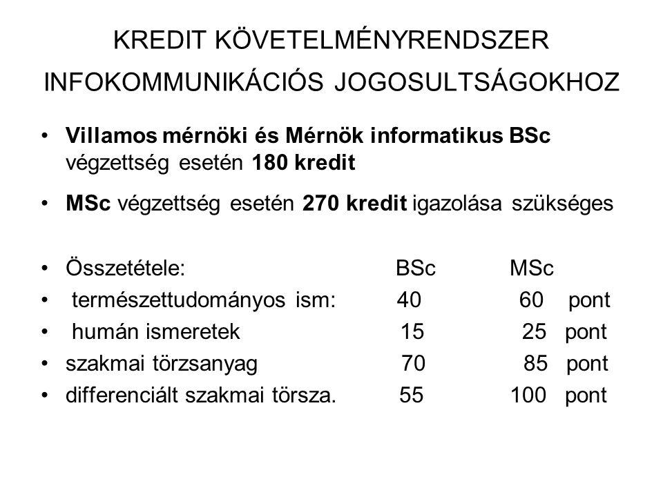 KREDIT KÖVETELMÉNYRENDSZER INFOKOMMUNIKÁCIÓS JOGOSULTSÁGOKHOZ Villamos mérnöki és Mérnök informatikus BSc végzettség esetén 180 kredit MSc végzettség esetén 270 kredit igazolása szükséges Összetétele: BSc MSc természettudományos ism: 40 60 pont humán ismeretek 15 25 pont szakmai törzsanyag 70 85 pont differenciált szakmai törsza.