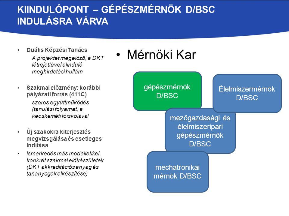 Mérnöki Kar Duális Képzési Tanács A projektet megelőző, a DKT létrejöttével elinduló meghirdetési hullám Szakmai előzmény: korábbi pályázati forrás (411C) szoros együttműködés (tanulási folyamat) a kecskeméti főiskolával Új szakokra kiterjesztés megvizsgálása és esetleges indítása ismerkedés más modellekkel, konkrét szakmai előkészületek (DKT akkreditációs anyag és tananyagok elkészítése) KIINDULÓPONT – GÉPÉSZMÉRNÖK D/BSC INDULÁSRA VÁRVA gépészmérnök D/BSC mezőgazdasági és élelmiszeripari gépészmérnök D/BSC Élelmiszermérnök D/BSC mechatronikai mérnök D/BSC