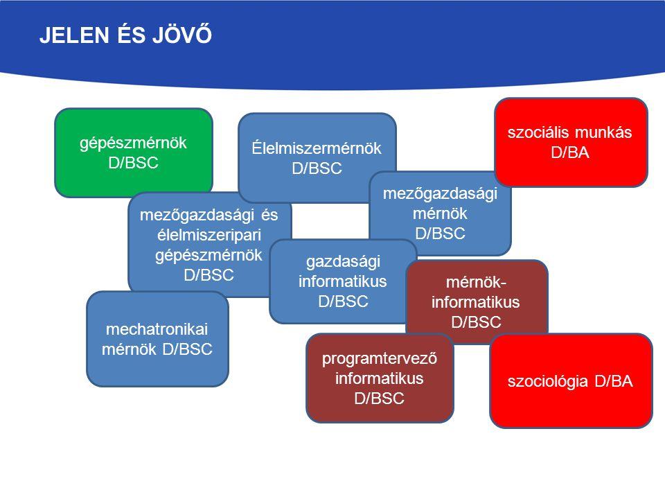 JELEN ÉS JÖVŐ gépészmérnök D/BSC mezőgazdasági és élelmiszeripari gépészmérnök D/BSC Élelmiszermérnök D/BSC mechatronikai mérnök D/BSC mezőgazdasági mérnök D/BSC gazdasági informatikus D/BSC mérnök- informatikus D/BSC programtervező informatikus D/BSC szociális munkás D/BA szociológia D/BA