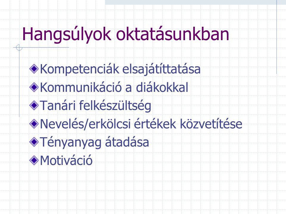 MNÁMK Gimnázium Új kihívások az oktatásban Kompetenciák és munkaszervezés