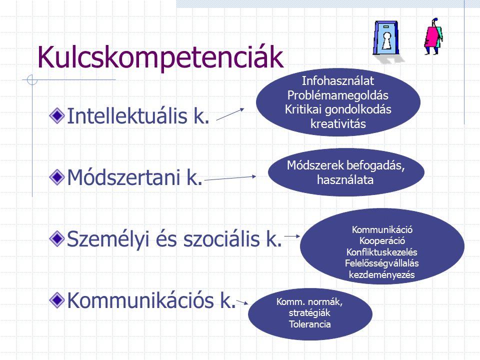 Kulcskompetenciák NAT Kommunikációs Narratív Döntési Szabálykövető Lényegkiemelő Életvezetési Együttműködési Problémamegoldó Kritikai Komplex információk kezelése Kulcsqualifikációk Prezentáció Munkaformák Problémamegoldás Együttműködés Konfliktuskezelés Kommunikáció Felelősségvállalás Önállóság/kezdeménye- zés