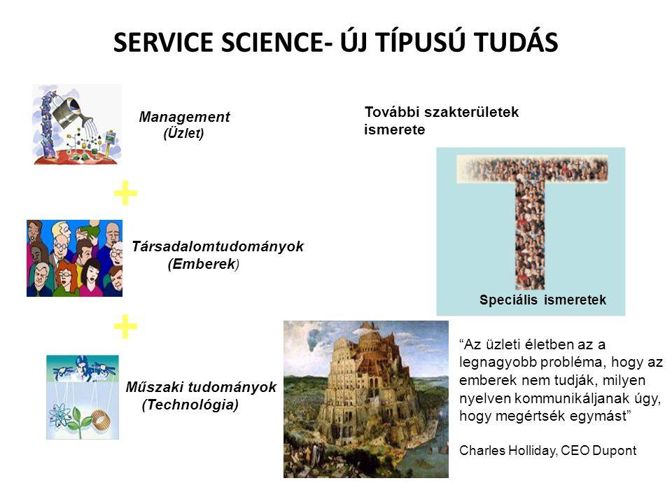 Társadalomtudományok (Emberek ) Management (Üzlet) Műszaki tudományok (Technológia) Az üzleti életben az a legnagyobb probléma, hogy az emberek nem tudják, milyen nyelven kommunikáljanak úgy, hogy megértsék egymást Charles Holliday, CEO Dupont További szakterületek ismerete Speciális ismeretek SERVICE SCIENCE- ÚJ TÍPUSÚ TUDÁS