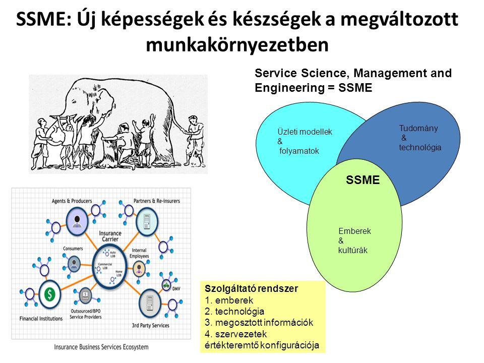 SSME: Új képességek és készségek a megváltozott munkakörnyezetben Service Science, Management and Engineering = SSME Üzleti modellek & folyamatok Tudomány & technológia Emberek & kultúrák SSME Szolgáltató rendszer 1.