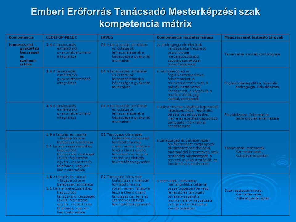 Emberi Erőforrás Tanácsadó Mesterképzési szak kompetencia mátrix KompetenciaCEDEFOP-NICECIAVEGKompetencia részletes leírásaMegszerzését biztosító tárgyak Ismeretszint – gyakorlati készségek és szellemi értéke 3.4 A tanácsadási elmélet(ek) gyakorlatba történő integrálása C4 A tanácsadási elméletek és kutatások felhasználásának a képessége a gyakorlati munkában az andragógia elméletének rendszerébe illeszkedő pszichológiai megalapozottságú szociálpszichológiai összefüggéseket Tanácsadás szociálpszichológiája 3.4 A tanácsadási elmélet(ek) gyakorlatba történő integrálása C4 A tanácsadási elméletek és kutatások felhasználásának a képessége a gyakorlati munkában a munkaerőpiaci és foglalkoztatáspolitikai folyamatokat, a munkatudományokat, a pályák osztályozási rendszereit, a képzés és a munkavállalás jogi szabályrendszerét, Foglalkoztatáspolitika, Speciális andragógia.