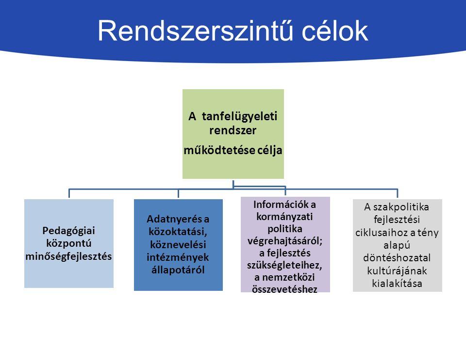 Rendszerszintű célok A tanfelügyeleti rendszer működtetése célja Pedagógiai központú minőségfejlesztés Adatnyerés a közoktatási, köznevelési intézmények állapotáról Információk a kormányzati politika végrehajtásáról; a fejlesztés szükségleteihez, a nemzetközi összevetéshez A szakpolitika fejlesztési ciklusaihoz a tény alapú döntéshozatal kultúrájának kialakítása