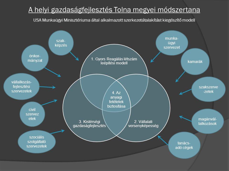 1.Gyors Reagálás létszám leépítési modell 2. Vállalati versenyképesség 3.